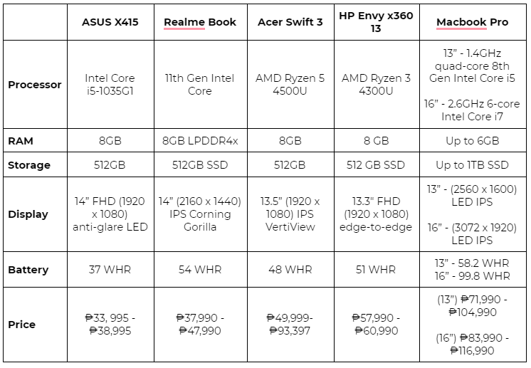 Comparison of laptops for senior high and college students