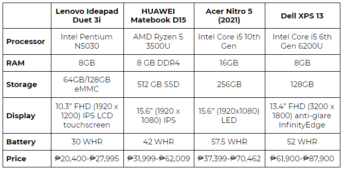 Comparison of laptops for highschool students