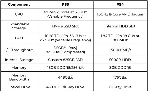 PS4 vs PS5 Table Comparison