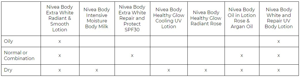 nivea body lotion table